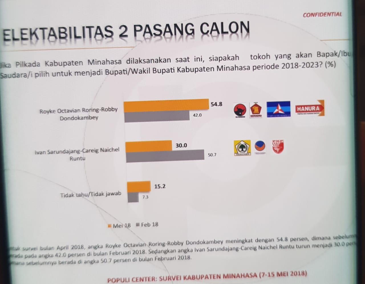 Survey Populi Ceter, Paslon RR-RD Makin tak Terkejar