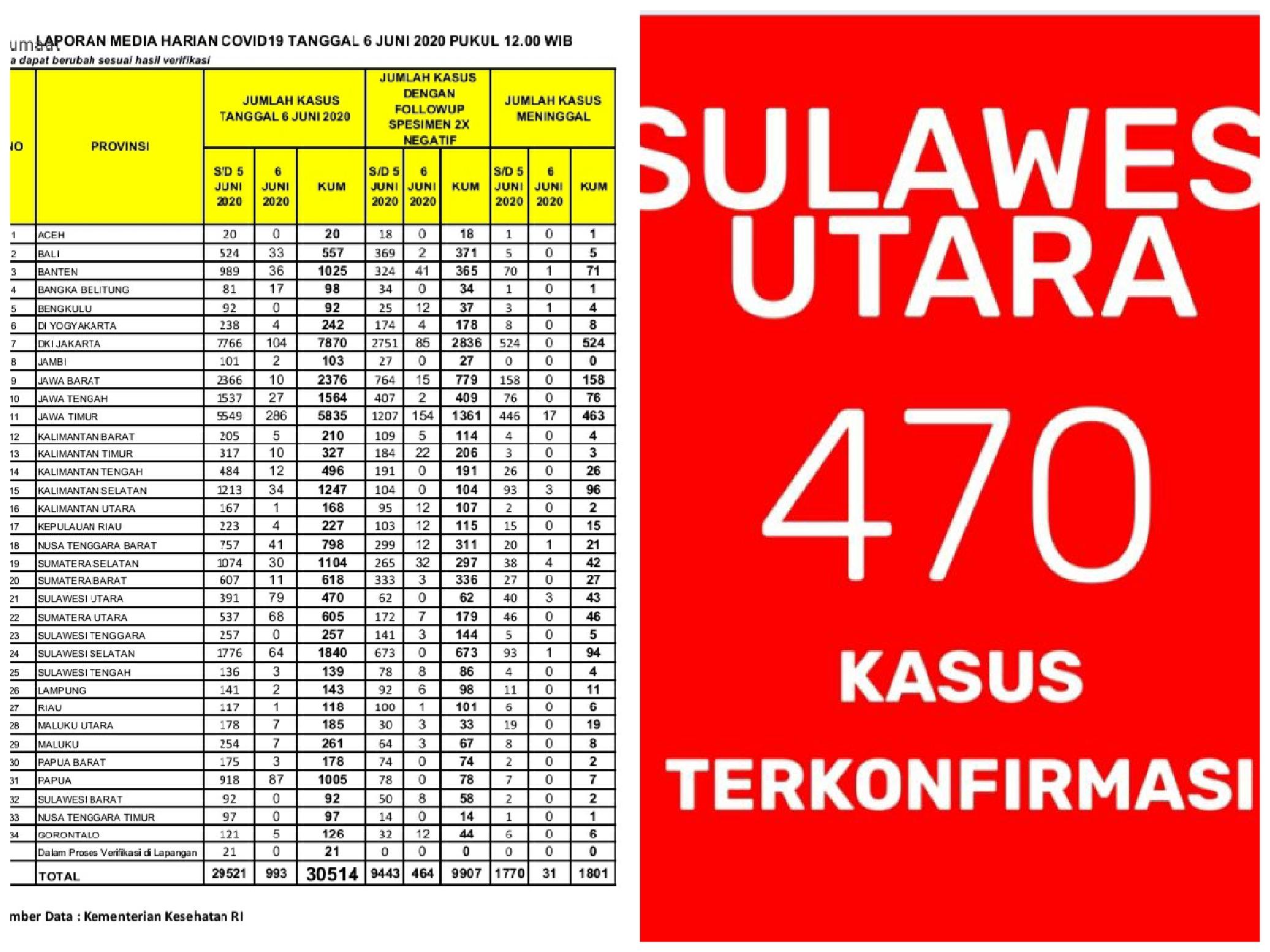 Update 6 Juni: Sulut Bertambah 79 Pasien Positif Covid-19, Total 470 Kasus